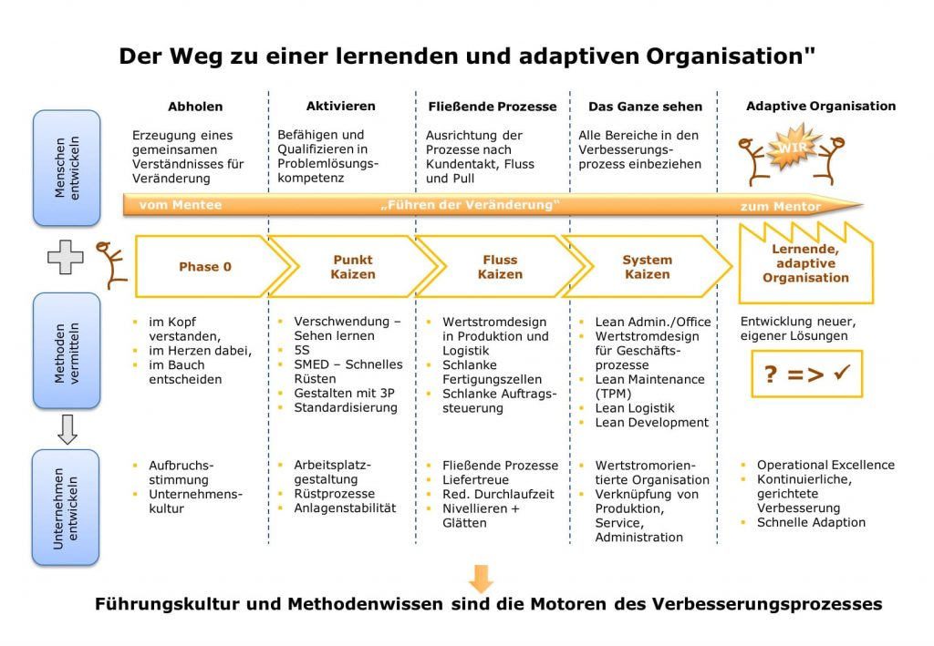 Struktur unserer Lean Management Trainings