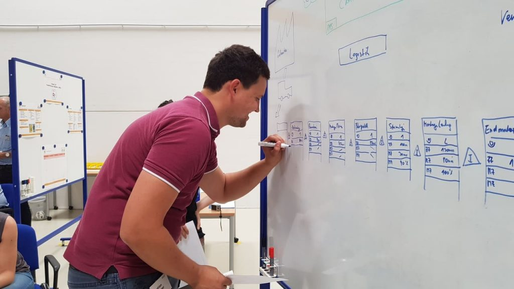 Wertstromdesign Lean Management Training im IMPULS Trainingscenter - Wertstrom zeichnen
